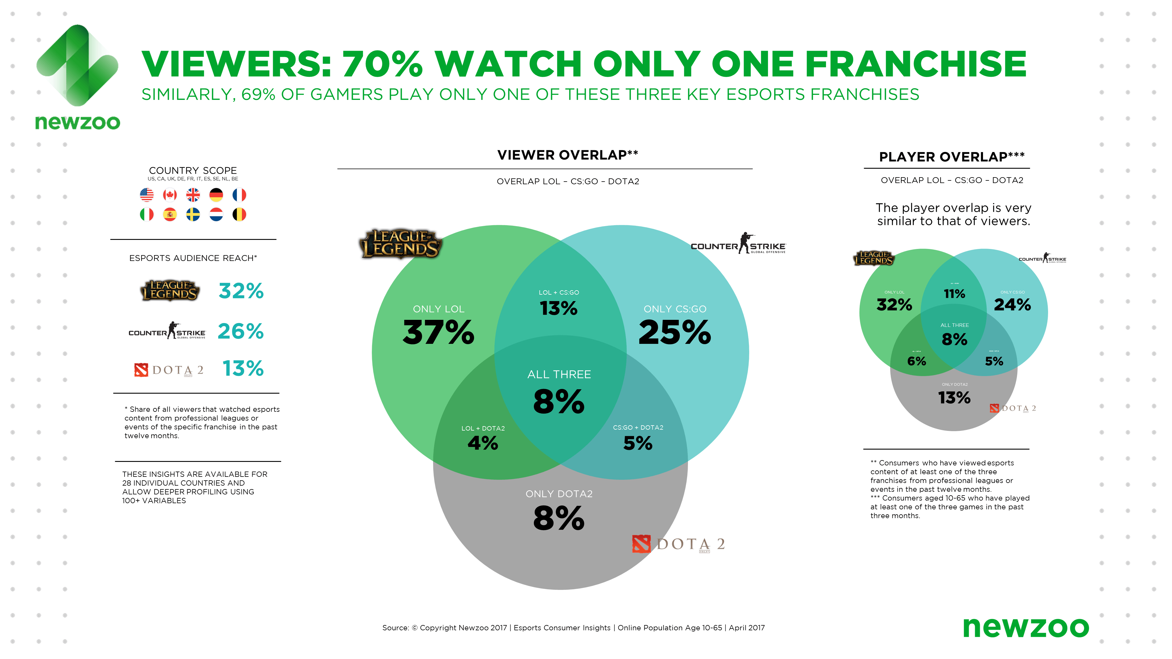 Newzoo Esports Viewers Players Franchises